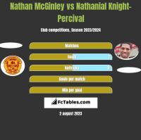 Nathan McGinley vs Nathanial Knight-Percival h2h player stats