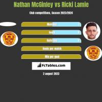 Nathan McGinley vs Ricki Lamie h2h player stats