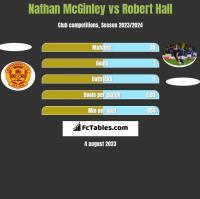 Nathan McGinley vs Robert Hall h2h player stats