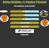 Nathan McGinley vs Stephen O'Donnell h2h player stats