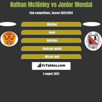 Nathan McGinley vs Junior Mondal h2h player stats