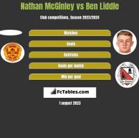 Nathan McGinley vs Ben Liddle h2h player stats