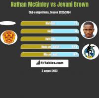 Nathan McGinley vs Jevani Brown h2h player stats