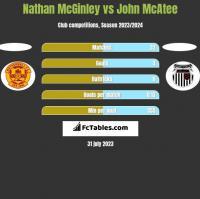 Nathan McGinley vs John McAtee h2h player stats