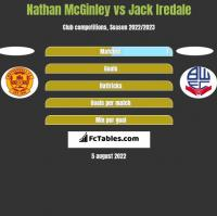 Nathan McGinley vs Jack Iredale h2h player stats