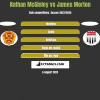 Nathan McGinley vs James Morton h2h player stats