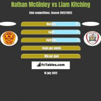 Nathan McGinley vs Liam Kitching h2h player stats