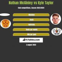 Nathan McGinley vs Kyle Taylor h2h player stats