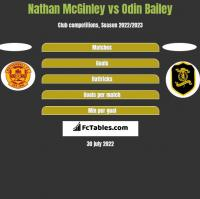 Nathan McGinley vs Odin Bailey h2h player stats