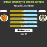 Nathan McGinley vs Dominic Bernard h2h player stats