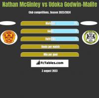 Nathan McGinley vs Udoka Godwin-Malife h2h player stats