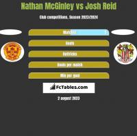Nathan McGinley vs Josh Reid h2h player stats