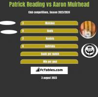 Patrick Reading vs Aaron Muirhead h2h player stats