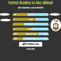 Patrick Reading vs Alex Gilliead h2h player stats