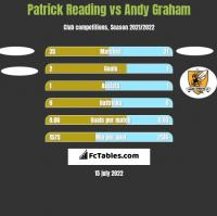 Patrick Reading vs Andy Graham h2h player stats