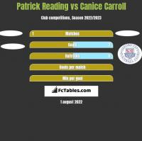 Patrick Reading vs Canice Carroll h2h player stats