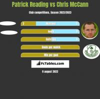 Patrick Reading vs Chris McCann h2h player stats