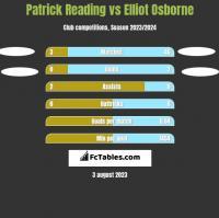 Patrick Reading vs Elliot Osborne h2h player stats