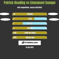Patrick Reading vs Emmanuel Sonupe h2h player stats