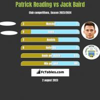 Patrick Reading vs Jack Baird h2h player stats