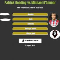 Patrick Reading vs Michael O'Connor h2h player stats