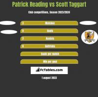 Patrick Reading vs Scott Taggart h2h player stats