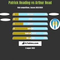 Patrick Reading vs Arthur Read h2h player stats