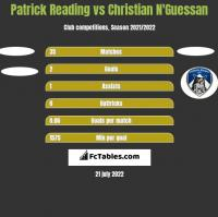 Patrick Reading vs Christian N'Guessan h2h player stats