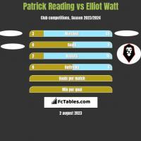 Patrick Reading vs Elliot Watt h2h player stats