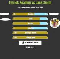 Patrick Reading vs Jack Smith h2h player stats