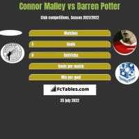 Connor Malley vs Darren Potter h2h player stats