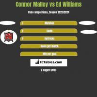Connor Malley vs Ed Williams h2h player stats