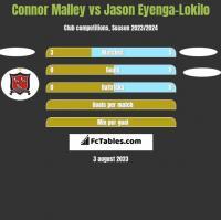 Connor Malley vs Jason Eyenga-Lokilo h2h player stats