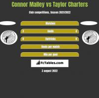 Connor Malley vs Taylor Charters h2h player stats