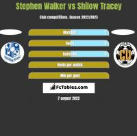 Stephen Walker vs Shilow Tracey h2h player stats