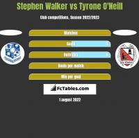 Stephen Walker vs Tyrone O'Neill h2h player stats