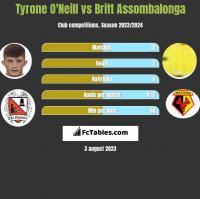 Tyrone O'Neill vs Britt Assombalonga h2h player stats