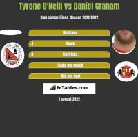 Tyrone O'Neill vs Daniel Graham h2h player stats