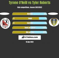 Tyrone O'Neill vs Tyler Roberts h2h player stats