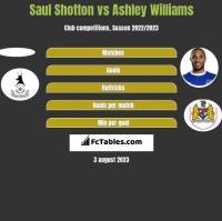 Saul Shotton vs Ashley Williams h2h player stats