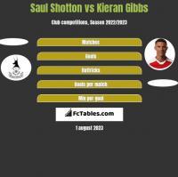 Saul Shotton vs Kieran Gibbs h2h player stats