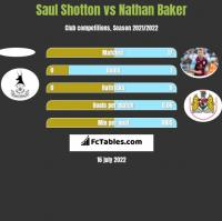 Saul Shotton vs Nathan Baker h2h player stats