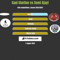 Saul Shotton vs Semi Ajayi h2h player stats