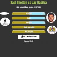 Saul Shotton vs Jay Dasilva h2h player stats