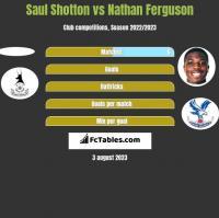 Saul Shotton vs Nathan Ferguson h2h player stats
