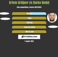 Artem Arhipov vs Darko Bodul h2h player stats