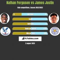 Nathan Ferguson vs James Justin h2h player stats