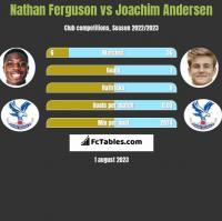 Nathan Ferguson vs Joachim Andersen h2h player stats