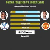 Nathan Ferguson vs Jonny Evans h2h player stats