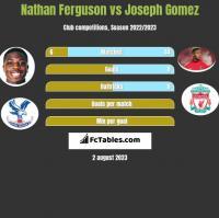 Nathan Ferguson vs Joseph Gomez h2h player stats
